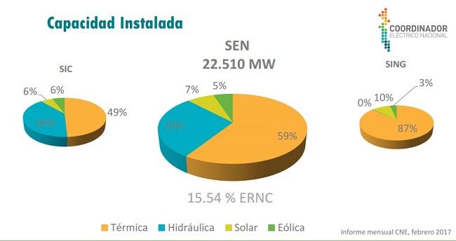 5-capacidad-instalada-sistema-electrico-nacional-copia