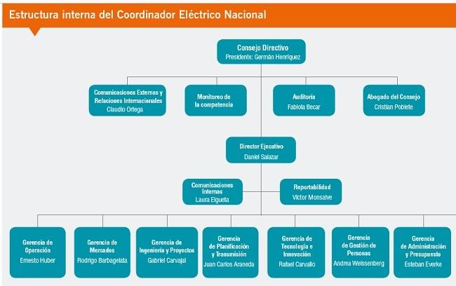 diagrama-sistema-electrico-nacional